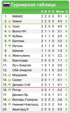 Onedivisionru футбол россии премьер лига рфпл