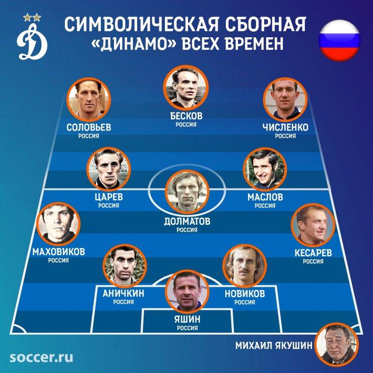 Символическая сборная «Динамо» всех времён