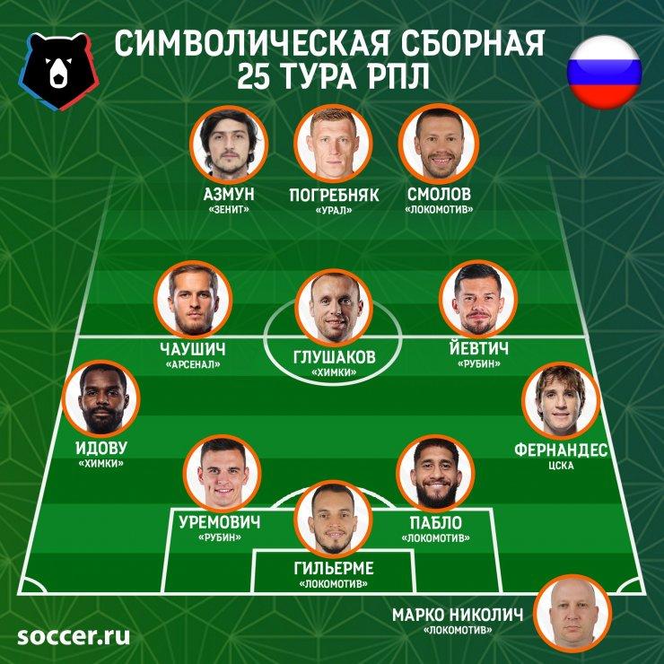 Сборная 25-го тура РПЛ: Погребняк с дублем, хавбеки с победными голами и много «Локомотива»