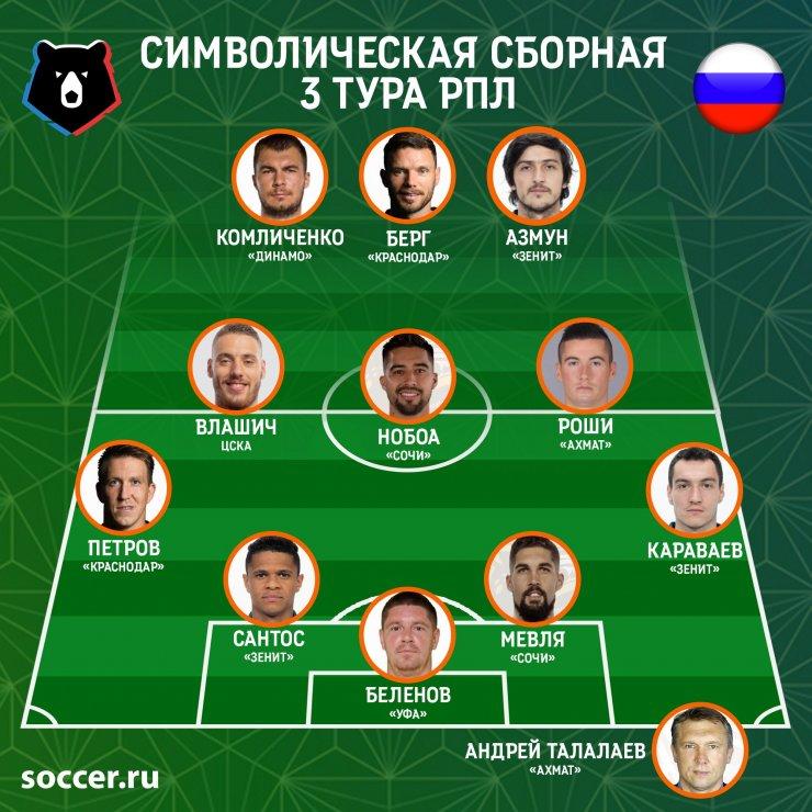 Беленов неумолим, Азмун разрывает КПД, Влашич снова тянет ЦСКА. Сборная 3-го тура РПЛ