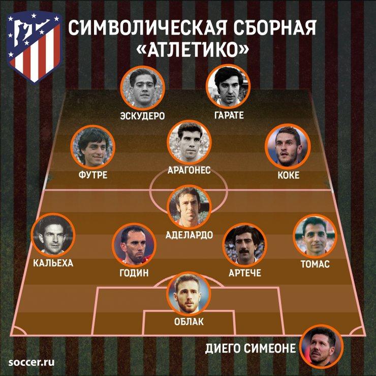 Символическая сборная «Атлетико» всех времен