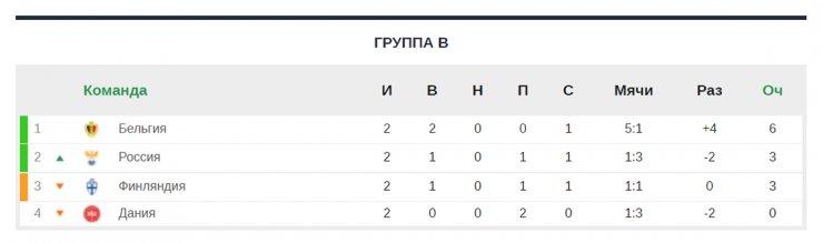Расклад Евро-2020 перед последним туром. Судьба России зависит и от результатов в других группах