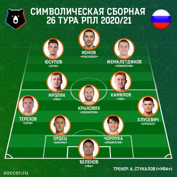 Сборная 26-го тура РПЛ: уфимцы, разгромившие «Спартак», а также победители ЦСКА