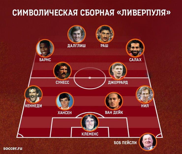 Символическая сборная «Ливерпуля» всех времен