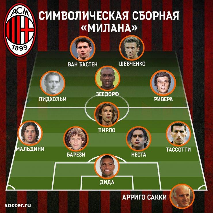 Символическая сборная «Милана» всех времён