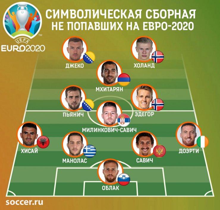 Облак, Холанд, Мхитарян и Джеко. Звёздная команда, которая не сыграет на Евро-2020