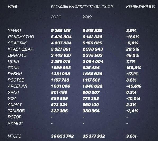 Игрокам РПЛ платят 36.6 миллиарда в год. Средняя зарплата футболиста «Зенита» — 34 тысячи рублей в час