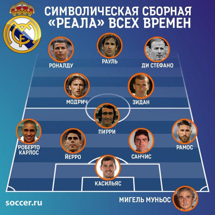Символическая сборная «Реала» всех времён