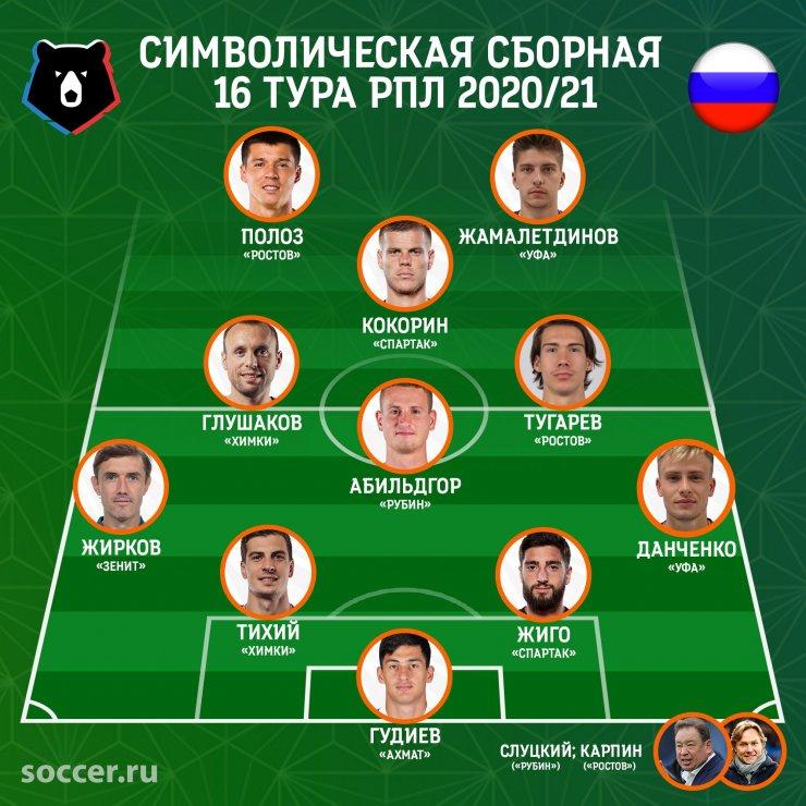 Сборная 16-го тура: Глушаков, Кокорин и Жирков под руководством Карпина