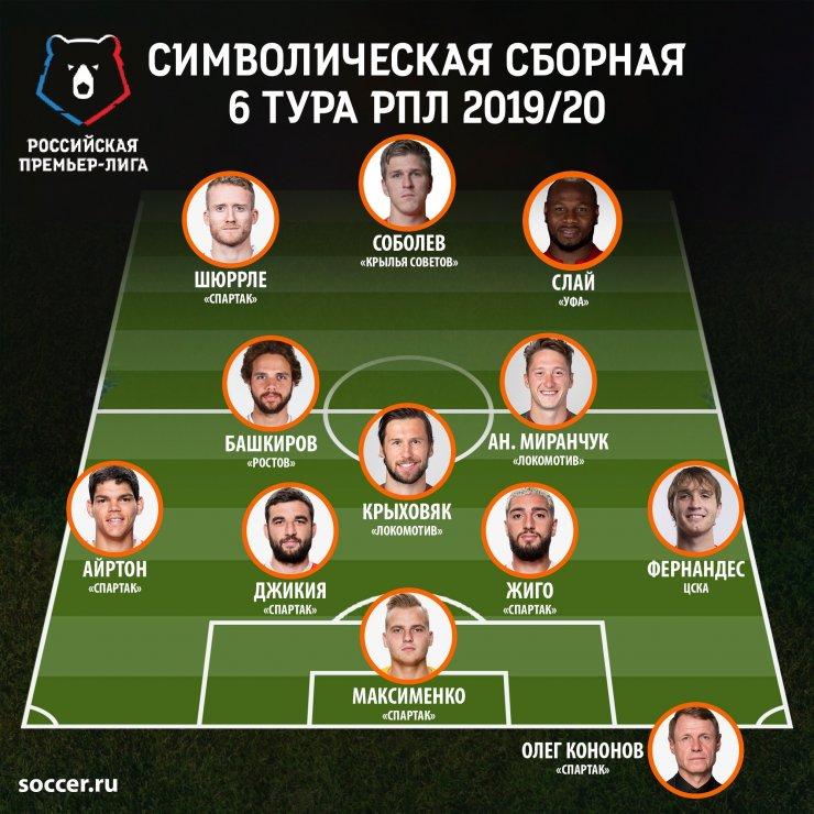Символическая сборная 6-го тура РПЛ: Гладиатор Жиго и неудержимый Соболев