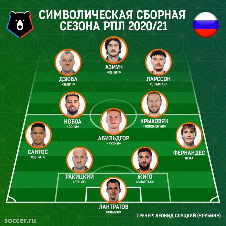 Сборная сезона РПЛ-2020/21: Нобоа, Ларссон и чемпионы из «Зенита»