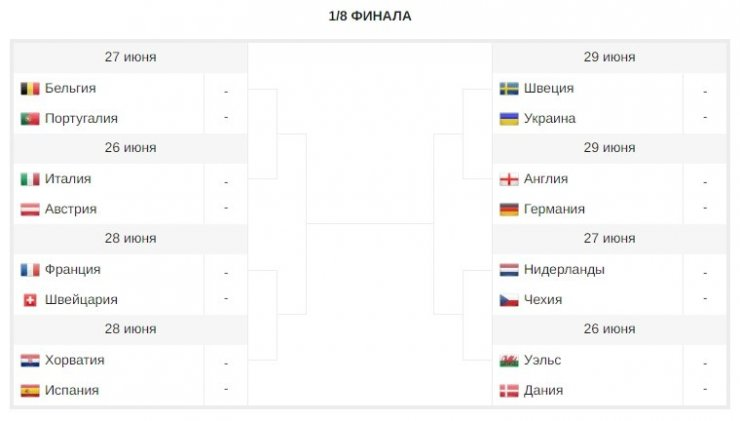 Франции не будет в финале, а Бельгию остановит будущий чемпион. Прогнозируем результаты плей-офф Евро