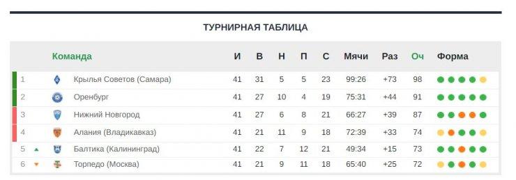 Клубам лучшей лиги мира не выдали лицензии. ФНЛ в центре разборок РФС и РПЛ