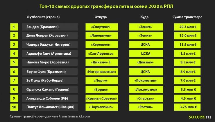 Кокорин и Мозес – в «Спартаке», Вендел и Ловрен – в «Зените». Знаковые трансферы сезона-2020/21 в РПЛ